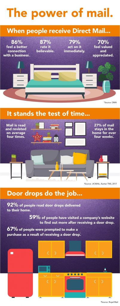 The power of direct mail